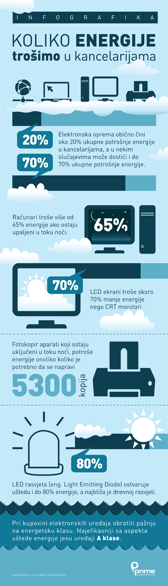 koliko-energije-trosimo-u-kancelarijama-infografika