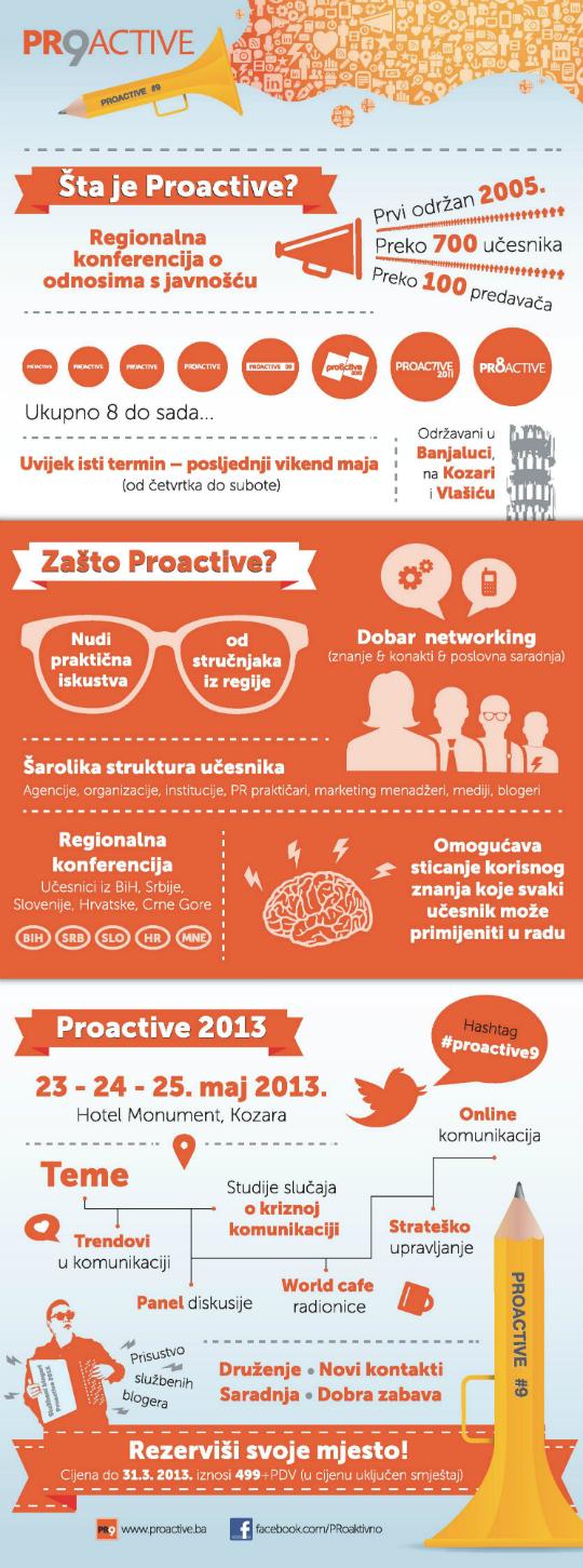 infografik proactive