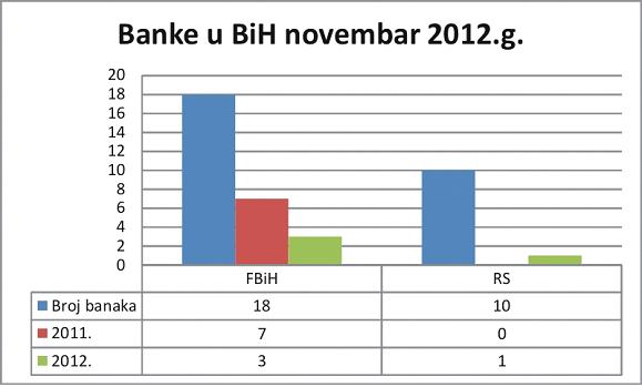 banke-u-bih-na-fb-novembar-2012
